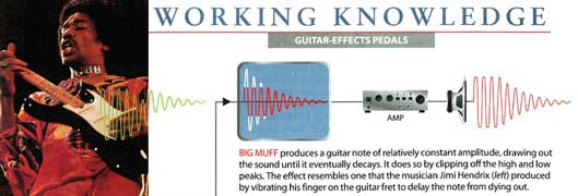 Scientific American Big Muff Article